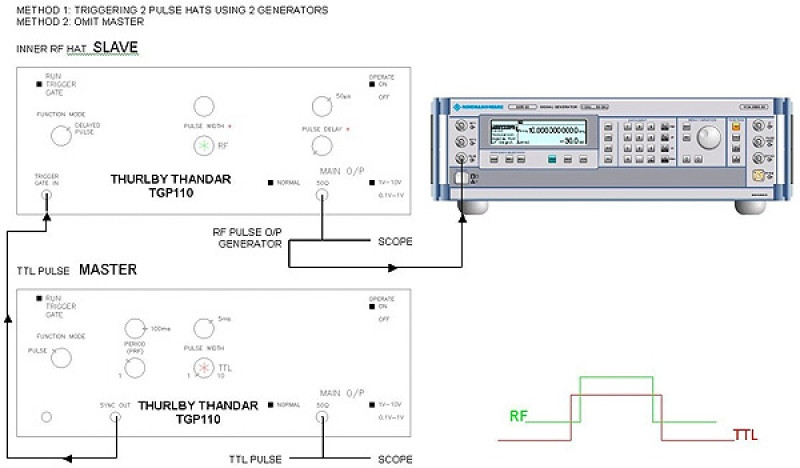 Using external pulse generators with an SMR20 Rohde & Schwarz source
